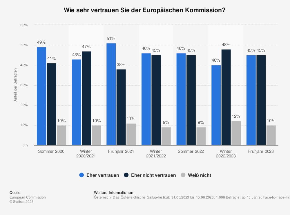 Statistik: Wie sehr vertrauen Sie der Europäischen Kommission? | Statista