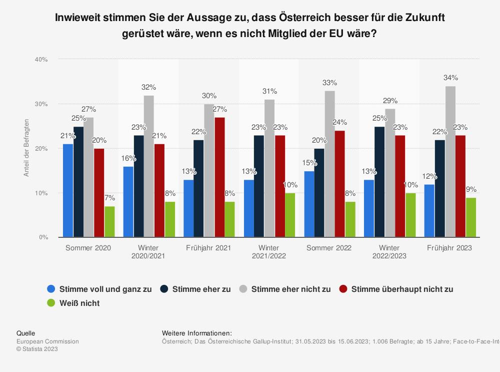 Statistik: Inwieweit stimmen Sie der Aussage zu, dass Österreich besser für die Zukunft gerüstet wäre, wenn es nicht Mitglied der EU wäre? | Statista