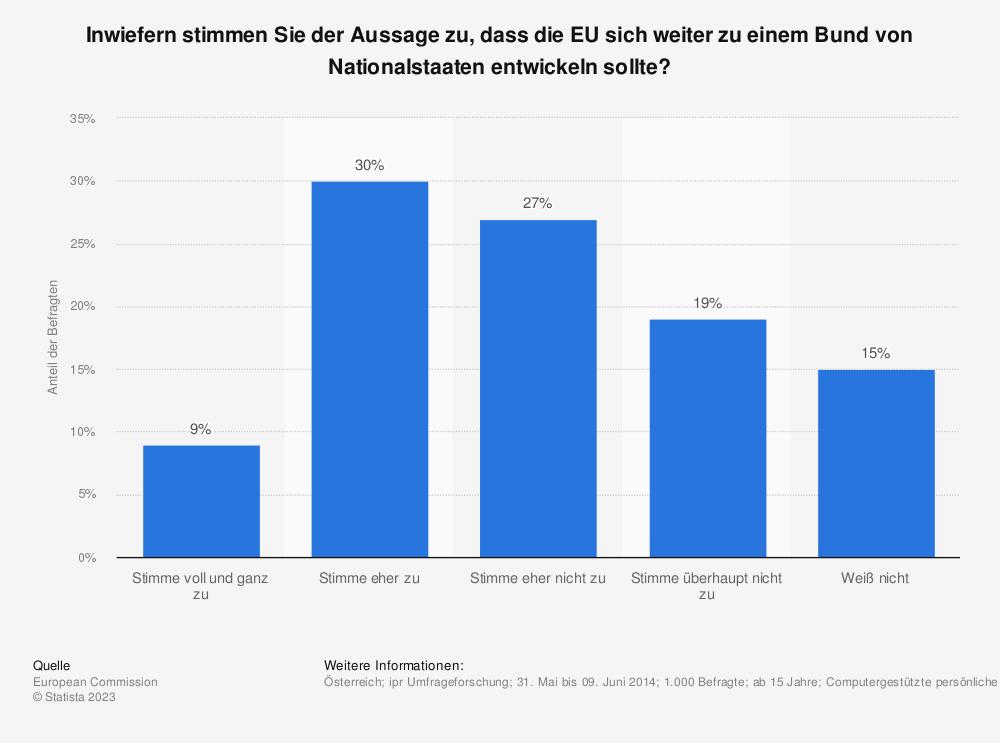 Statistik: Inwiefern stimmen Sie der Aussage zu, dass die EU sich weiter zu einem Bund von Nationalstaaten entwickeln sollte? | Statista
