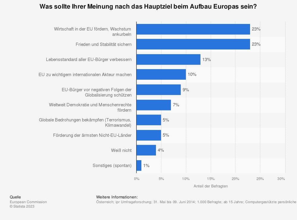 Statistik: Was sollte Ihrer Meinung nach das Hauptziel beim Aufbau Europas sein? | Statista