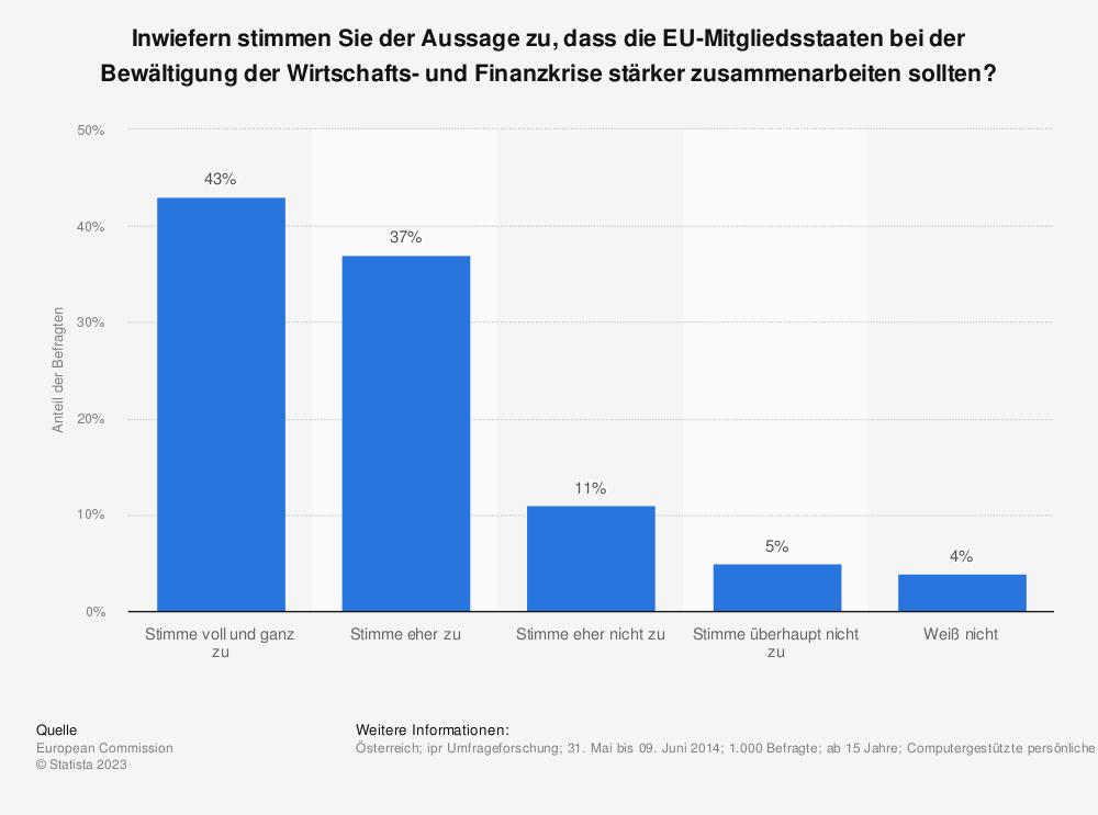 Statistik: Inwiefern stimmen Sie der Aussage zu, dass die EU-Mitgliedsstaaten bei der Bewältigung der Wirtschafts- und Finanzkrise stärker zusammenarbeiten sollten? | Statista