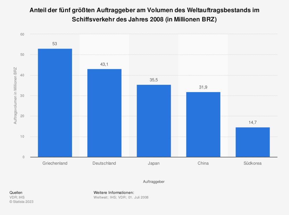 Statistik: Anteil der fünf größten Auftraggeber am Volumen des Weltauftragsbestands im Schiffsverkehr des Jahres 2008 (in Millionen BRZ) | Statista