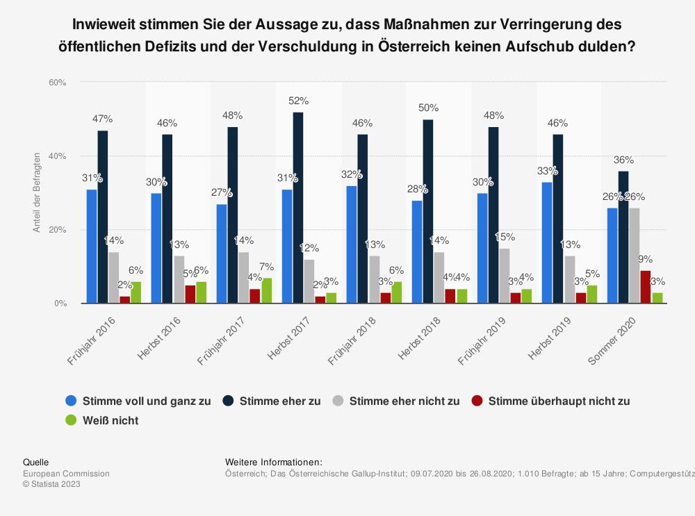 Statistik: Inwieweit stimmen Sie der Aussage zu, dass Maßnahmen zur Verringerung des öffentlichen Defizits und der Verschuldung in Österreich keinen Aufschub dulden? | Statista