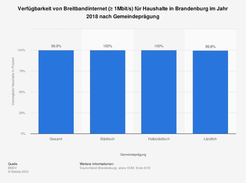 Statistik: Verfügbarkeit von Breitbandinternet (≥ 1Mbit/s) für Haushalte in Brandenburg im Jahr 2018 nach Gemeindeprägung | Statista