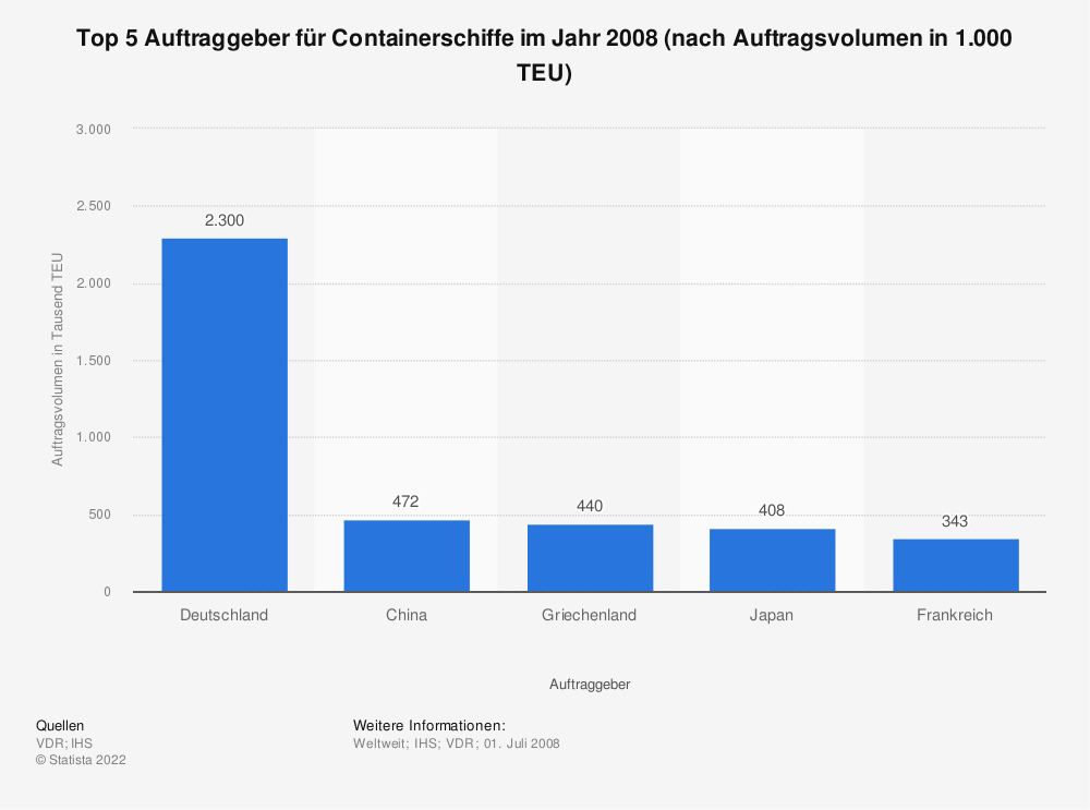 Statistik: Top 5 Auftraggeber für Containerschiffe im Jahr 2008 (nach Auftragsvolumen in 1.000 TEU) | Statista