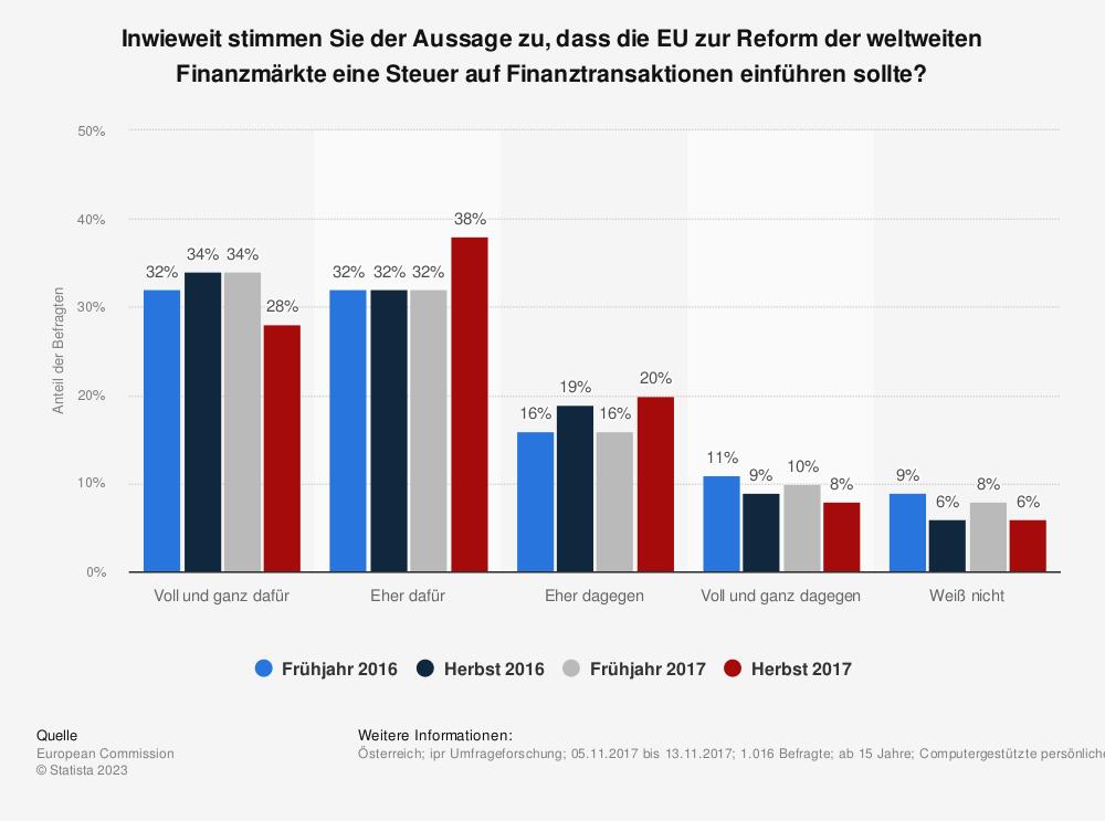 Statistik: Inwieweit stimmen Sie der Aussage zu, dass die EU zur Reform der weltweiten Finanzmärkte eine Steuer auf Finanztransaktionen einführen sollte? | Statista