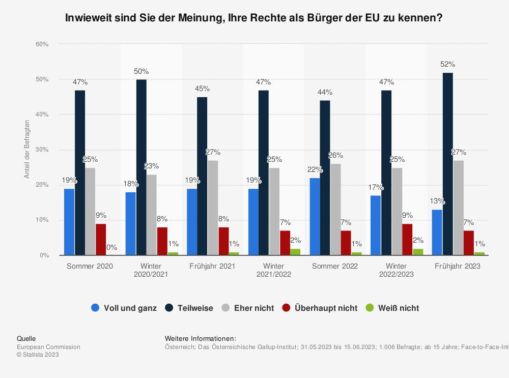 Statistik: Inwieweit sind Sie der Meinung, Ihre Rechte als Bürger der EU zu kennen? | Statista