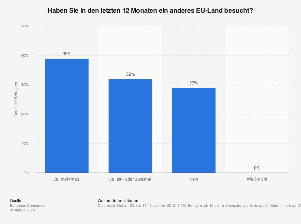 Statistik: Haben Sie in den letzten 12 Monaten ein anderes EU-Land besucht? | Statista