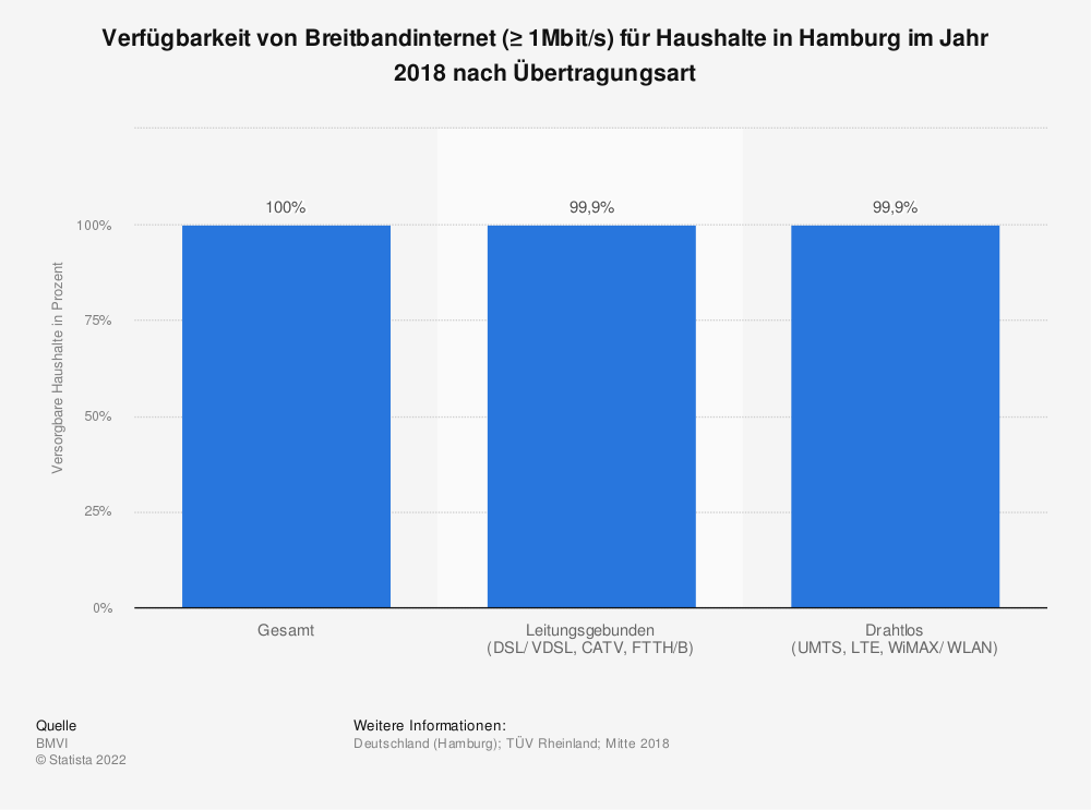 Statistik: Verfügbarkeit von Breitbandinternet (≥ 1Mbit/s) für Haushalte in Hamburg im Jahr 2018 nach Übertragungsart | Statista