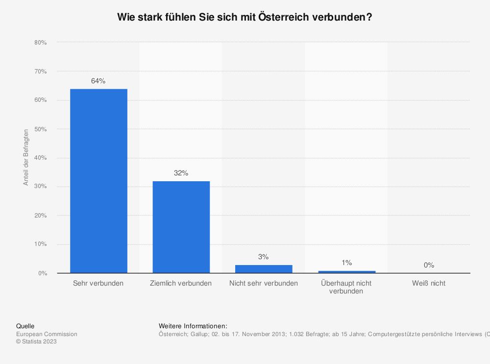 Statistik: Wie stark fühlen Sie sich mit Österreich verbunden?   Statista