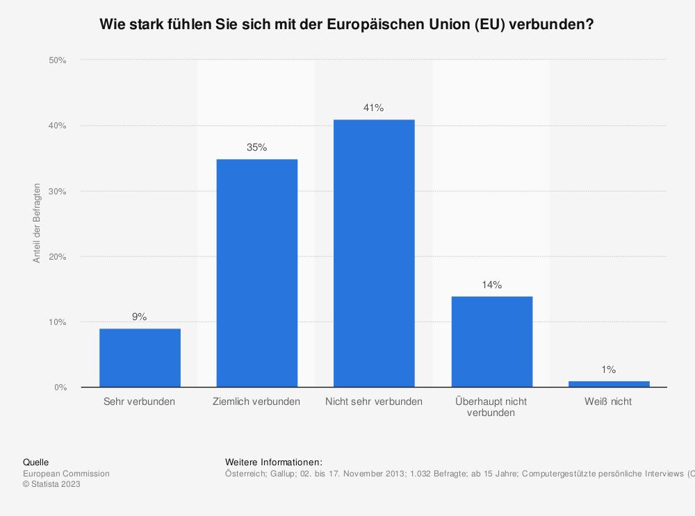 Statistik: Wie stark fühlen Sie sich mit der Europäischen Union (EU) verbunden? | Statista