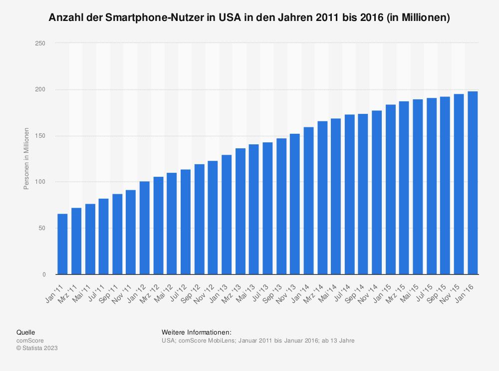 Statistik: Anzahl der Smartphone-Nutzer in USA in den Jahren 2011 bis 2016 (in Millionen) | Statista