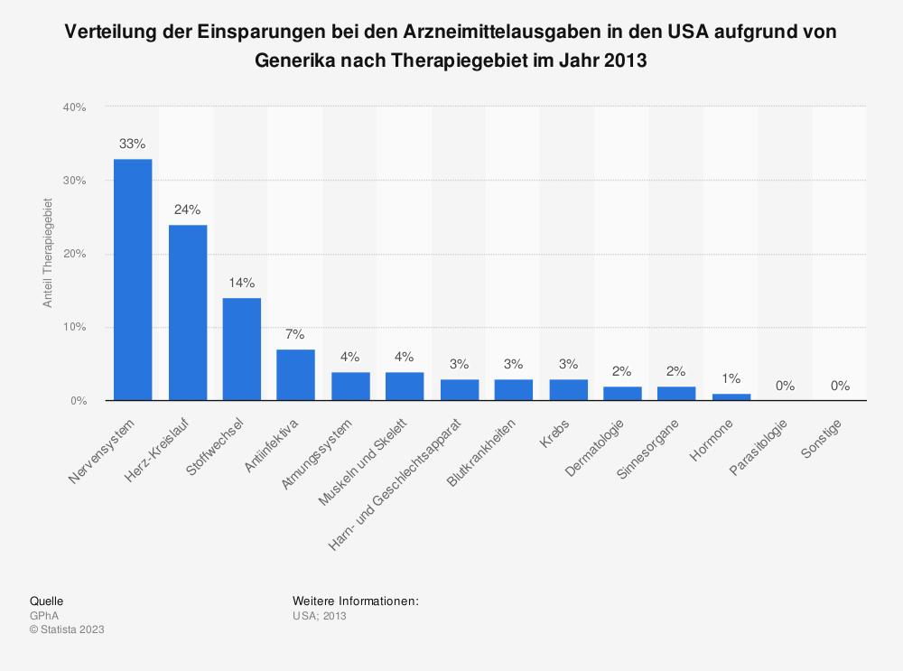 Statistik: Verteilung der Einsparungen bei den Arzneimittelausgaben in den USA aufgrund von Generika nach Therapiegebiet im Jahr 2013 | Statista