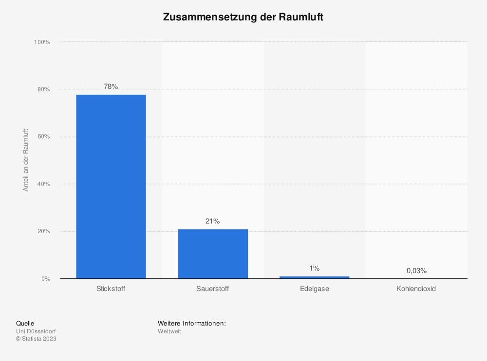 Statistik: Zusammensetzung der Raumluft | Statista