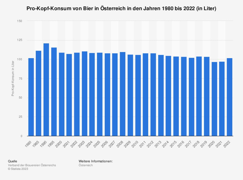 Statistik: Pro-Kopf-Konsum von Bier in Österreich in den Jahren 1980 bis 2019 (in Liter) | Statista