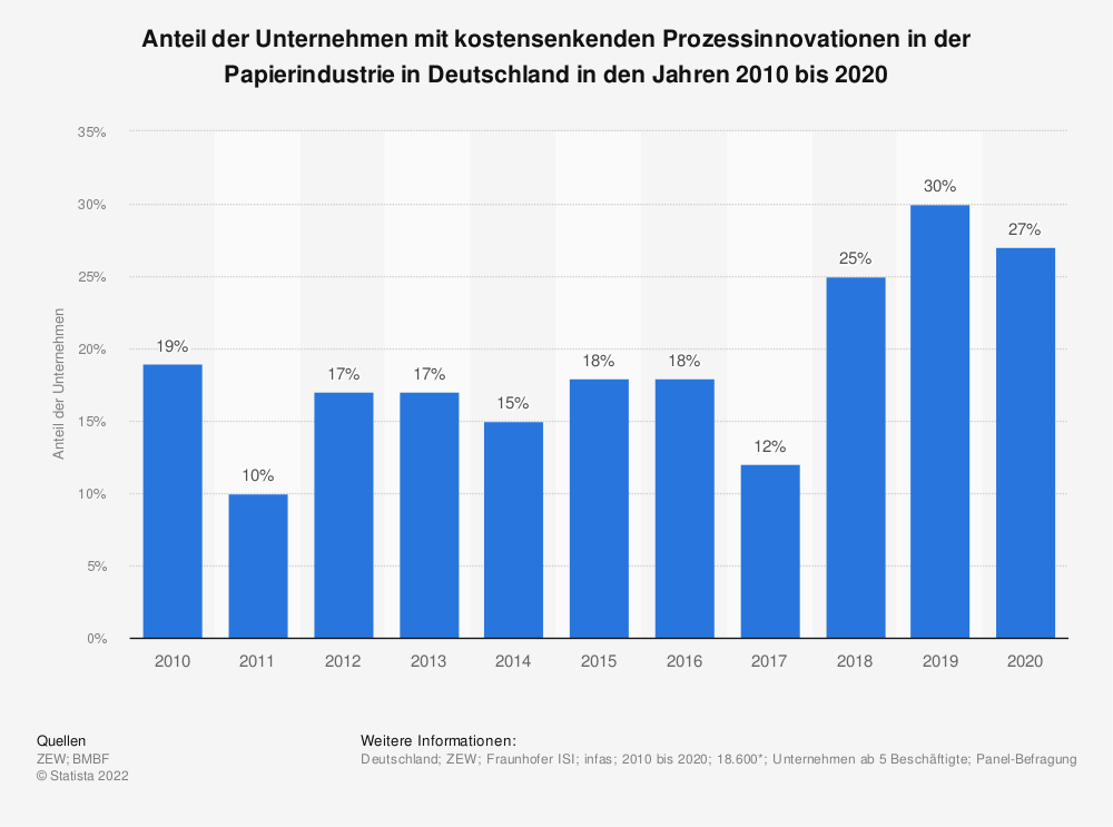 Statistik: Anteil der Unternehmen mit kostensenkenden Prozessinnovationen in der Papierindustrie in Deutschland in den Jahren 2008 bis 2017 | Statista