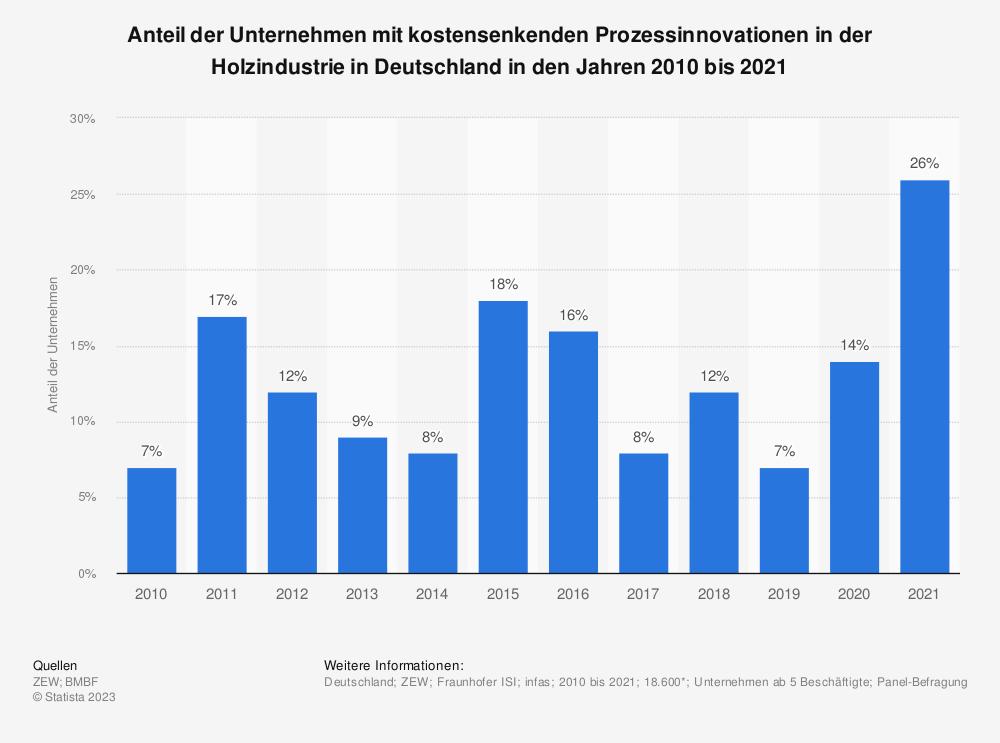 Statistik: Anteil der Unternehmen mit kostensenkenden Prozessinnovationen in der Holzindustrie in Deutschland in den Jahren 2008 bis 2018 | Statista