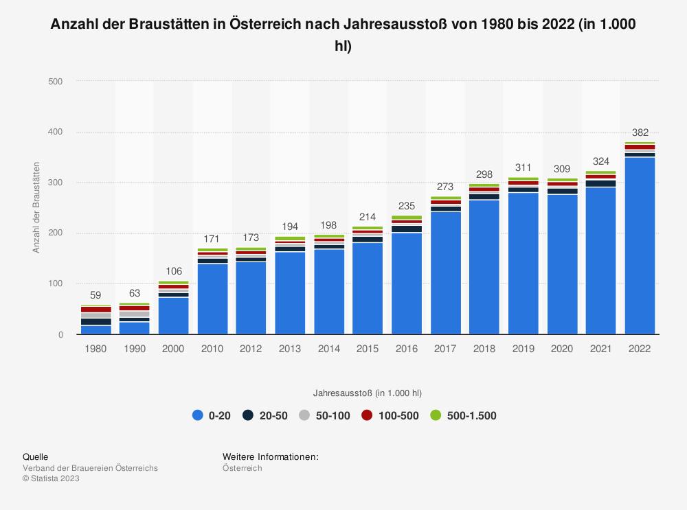 Statistik: Zahl der Brauereien in Österreich | Statista