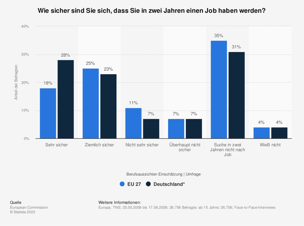 Statistik: Wie sicher sind Sie sich, dass Sie in zwei Jahren einen Job haben werden? | Statista