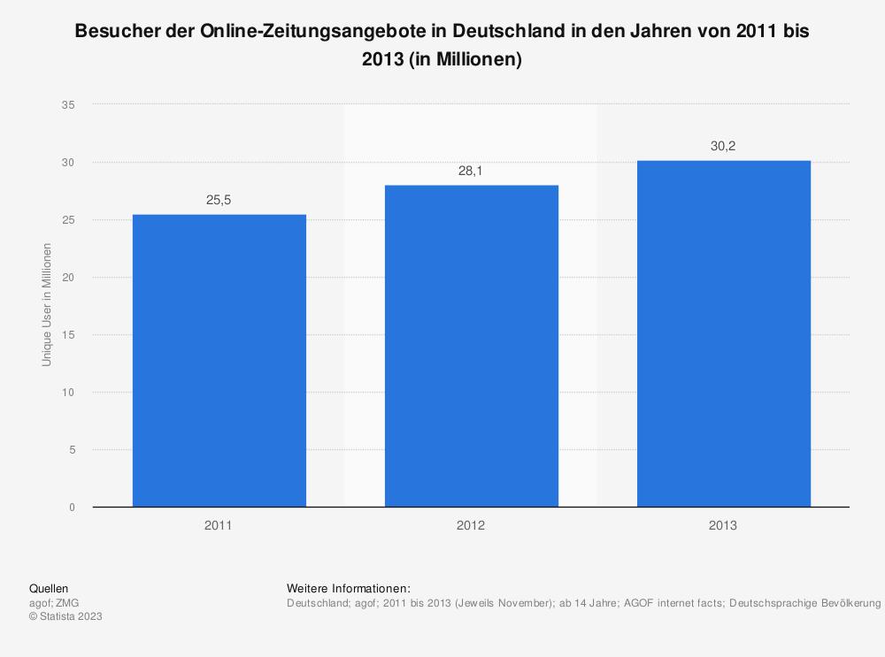 Statistik: Besucher der Online-Zeitungsangebote in Deutschland in den Jahren von 2011 bis 2013 (in Millionen) | Statista