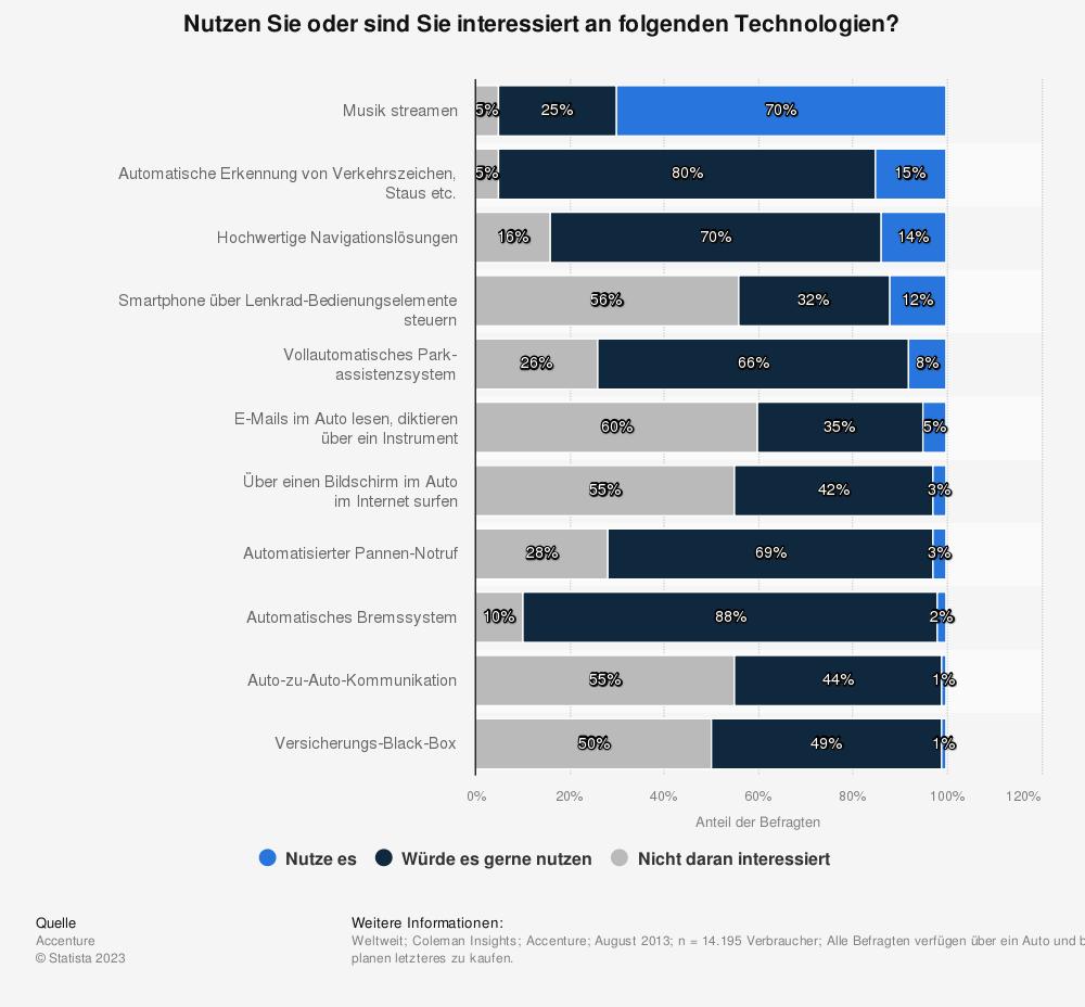 Statistik: Nutzen Sie oder sind Sie interessiert an folgenden Technologien? | Statista