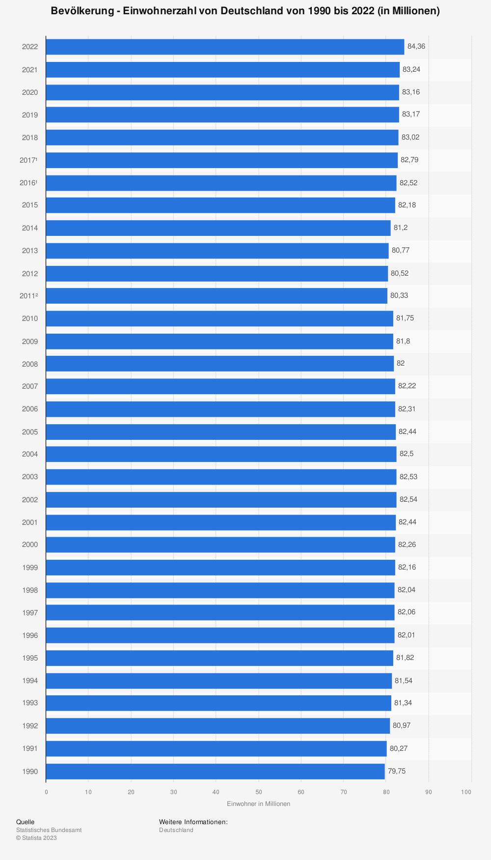 Statistik: Einwohnerzahl - Anzahl der Einwohner von Deutschland von 1990 bis 2017 (in Millionen) | Statista