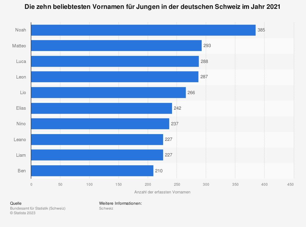 Statistik: Ranking der beliebtesten Vornamen für Jungen in der deutschen Schweiz im Jahr 2016 | Statista