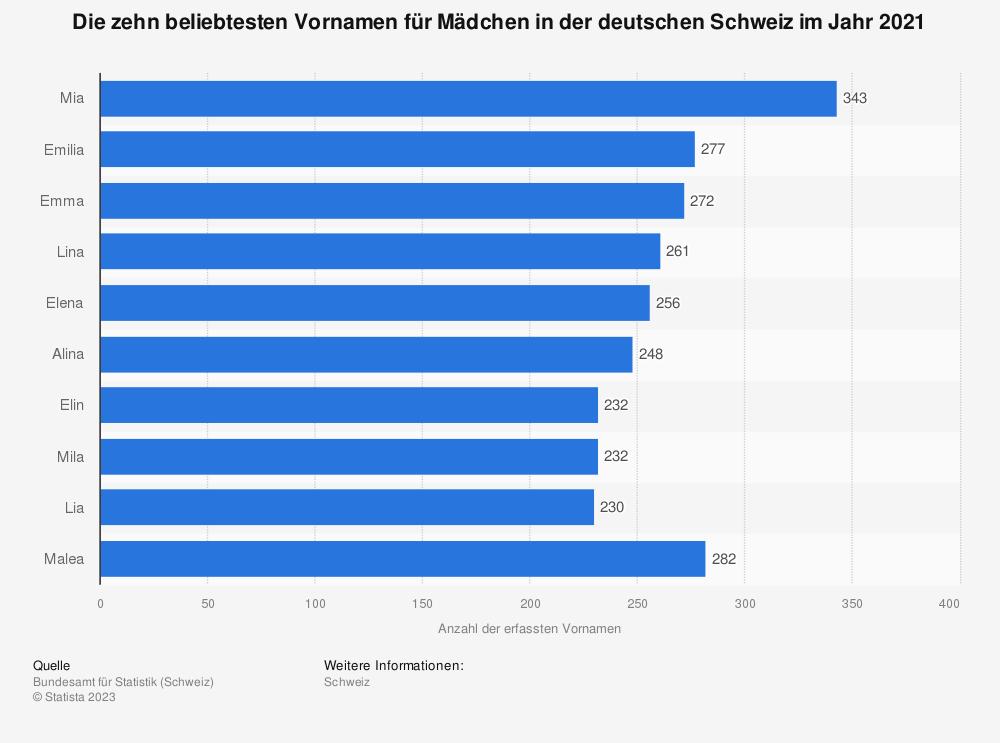 Statistik: Ranking der beliebtesten Vornamen für Mädchen in der deutschen Schweiz im Jahr 2016 | Statista