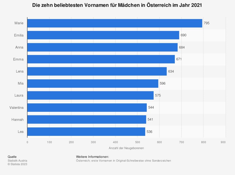 Statistik: Ranking der beliebtesten Vornamen für Mädchen in Österreich im Jahr 2018 | Statista