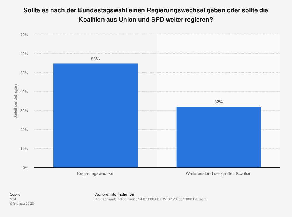 Statistik: Sollte es nach der Bundestagswahl einen Regierungswechsel geben oder sollte die Koalition aus Union und SPD weiter regieren? | Statista