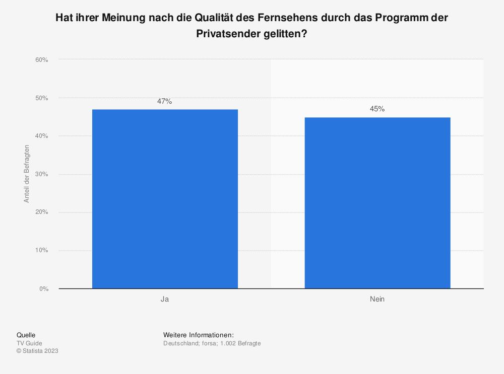 Statistik: Hat ihrer Meinung nach die Qualität des Fernsehens durch das Programm der Privatsender gelitten? | Statista