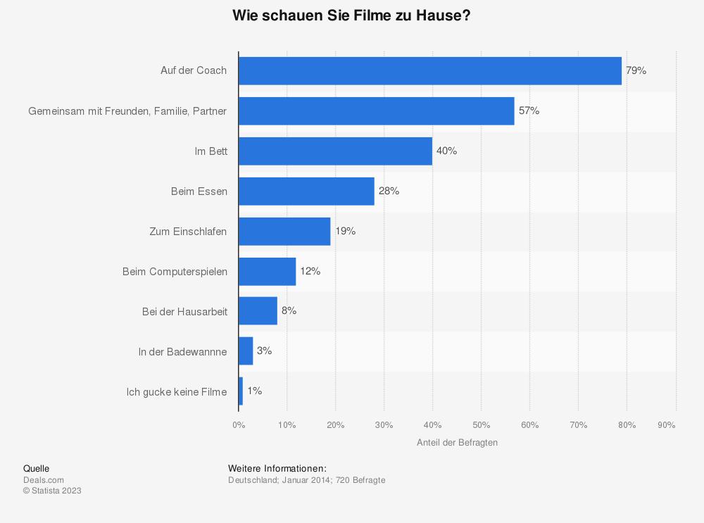 Statistik: Wie schauen Sie Filme zu Hause? | Statista