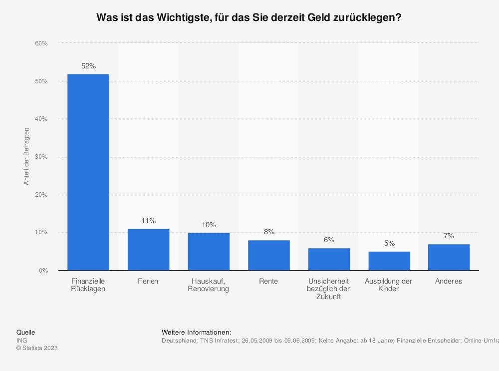 Statistik: Was ist das Wichtigste, für das Sie derzeit Geld zurücklegen?, Statista