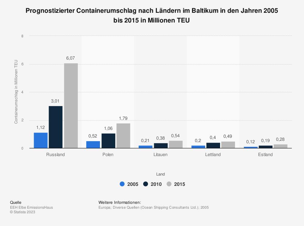 Statistik: Prognostizierter Containerumschlag nach Ländern im Baltikum in den Jahren 2005 bis 2015 in Millionen TEU | Statista