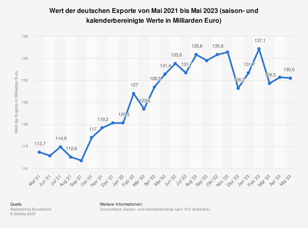 Statistik: Wert der deutschen Exporte von März 2019 bis März 2020 (saison- und kalenderbereinigte Werte in Milliarden Euro) | Statista