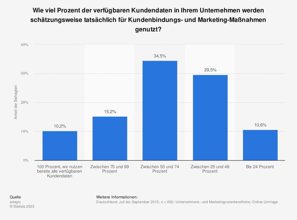 Statistik: Wie viel Prozent der verfügbaren Kundendaten in Ihrem Unternehmen werden schätzungsweise tatsächlich für Kundenbindungs- und Marketing-Maßnahmen genutzt? | Statista