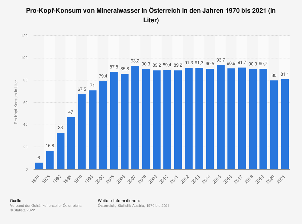 Statistik: Pro-Kopf-Konsum von Mineralwasser in Österreich in den Jahren 1970 bis 2018 (in Liter) | Statista