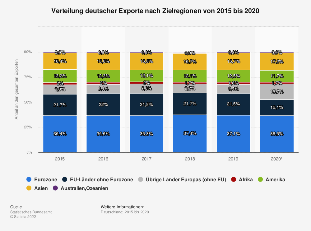 Statistik: Verteilung deutscher Exporte nach Zielregionen von 2013 bis 2017 | Statista