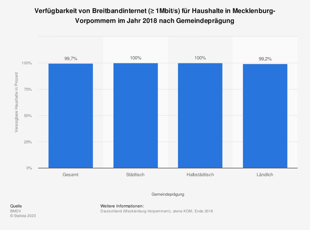 Statistik: Verfügbarkeit von Breitbandinternet (≥ 1Mbit/s) für Haushalte in Mecklenburg-Vorpommern im Jahr 2018 nach Gemeindeprägung | Statista