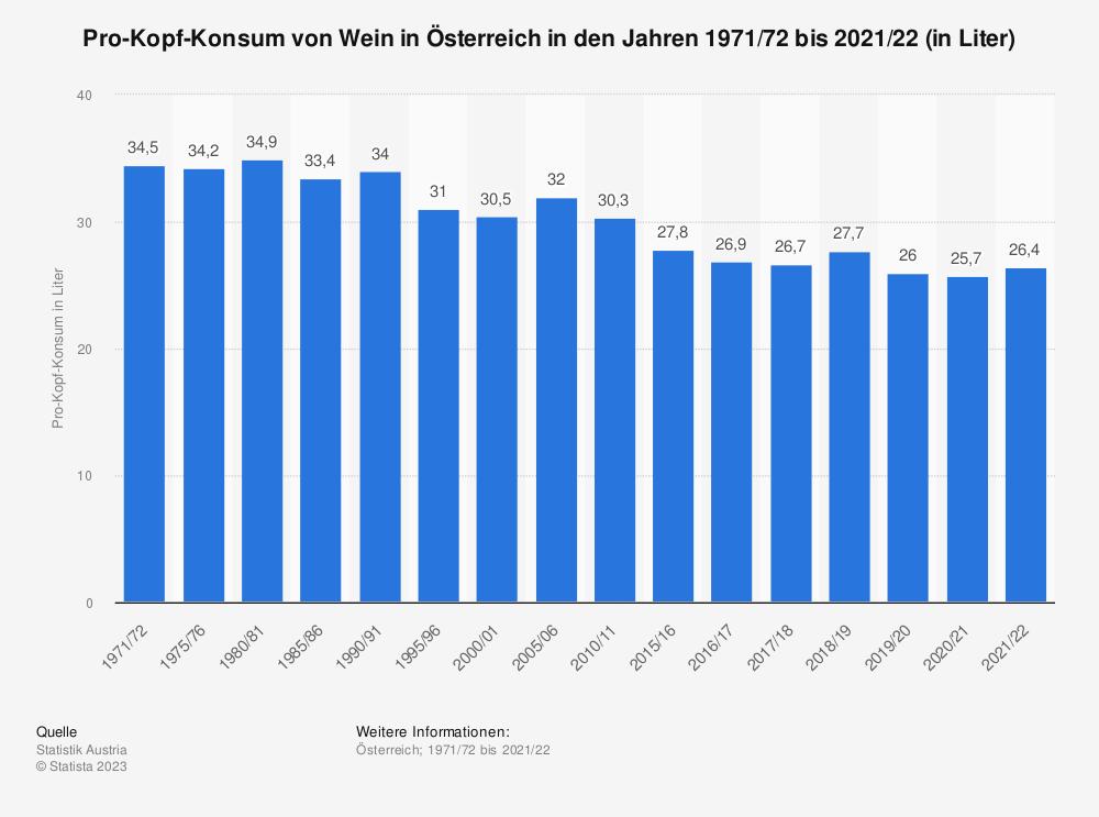 Statistik: Pro-Kopf-Konsum von Wein in Österreich in den Jahren 1971/72 bis 2017/18 (in Liter) | Statista