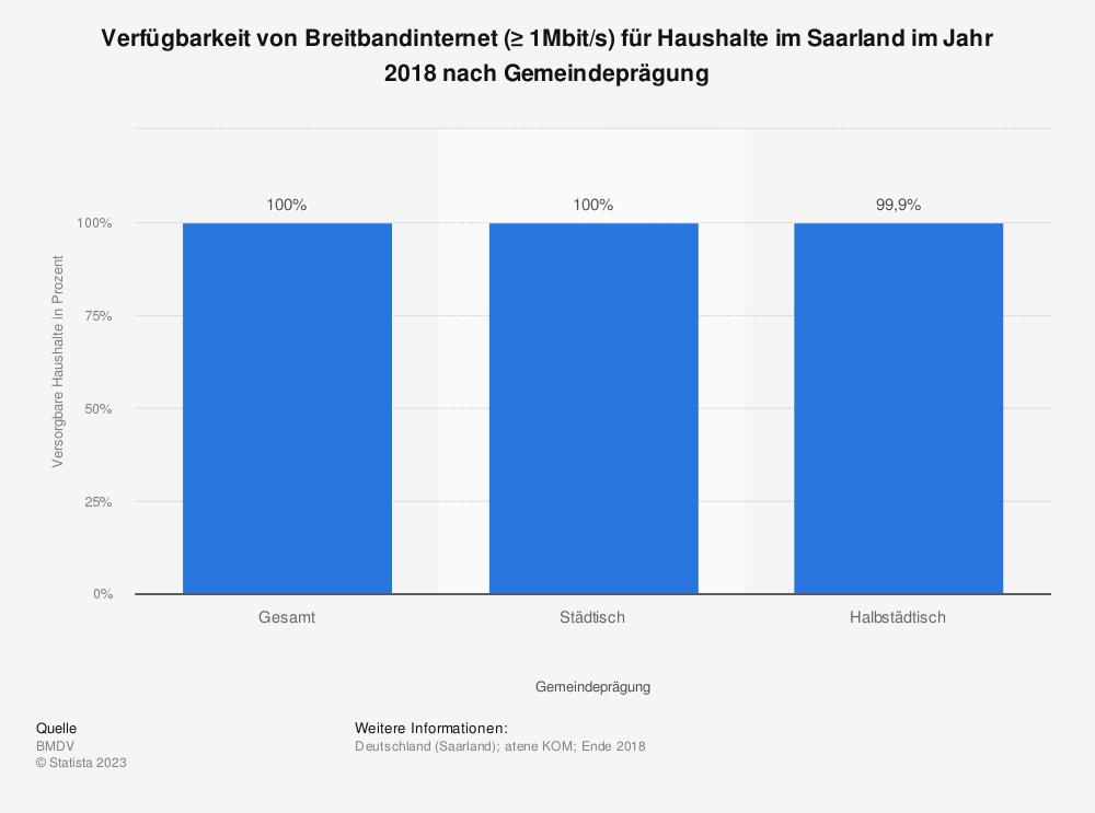 Statistik: Verfügbarkeit von Breitbandinternet (≥ 1Mbit/s) für Haushalte im Saarland im Jahr 2018 nach Gemeindeprägung | Statista