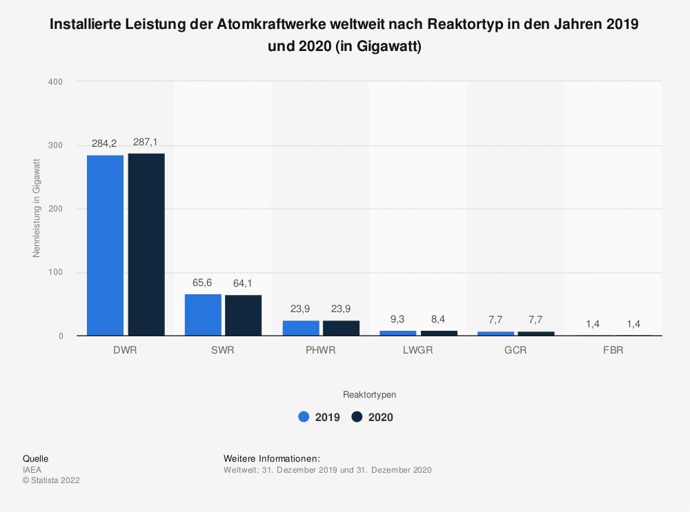 Statistik: Installierte Leistung der Atomkraftwerke weltweit nach Reaktortyp in den Jahren 2018 und 2019 (in Gigawatt) | Statista