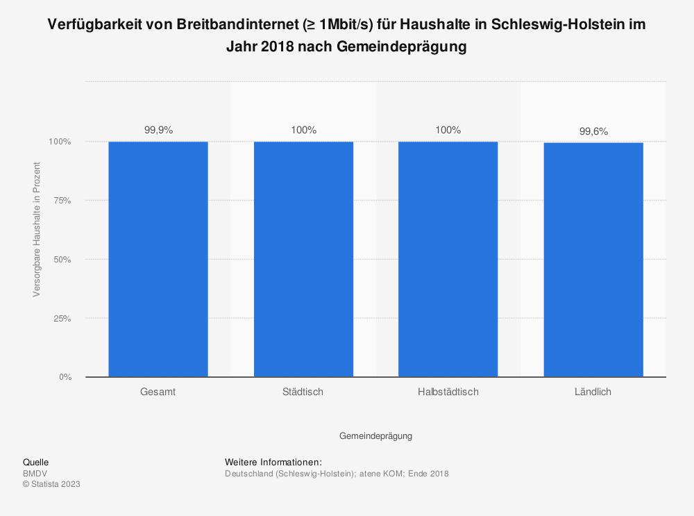 Statistik: Verfügbarkeit von Breitbandinternet (≥ 1Mbit/s) für Haushalte in Schleswig-Holstein im Jahr 2018 nach Gemeindeprägung | Statista