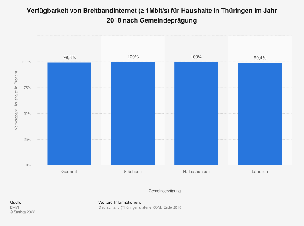 Statistik: Verfügbarkeit von Breitbandinternet (≥ 1Mbit/s) für Haushalte in Thüringen im Jahr 2018 nach Gemeindeprägung | Statista
