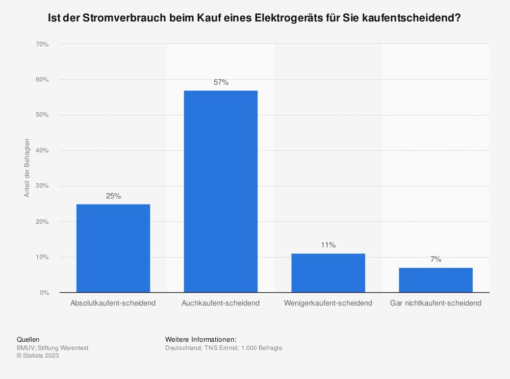 Statistik: Ist der Stromverbrauch beim Kauf eines Elektrogeräts für Sie kaufentscheidend?   Statista