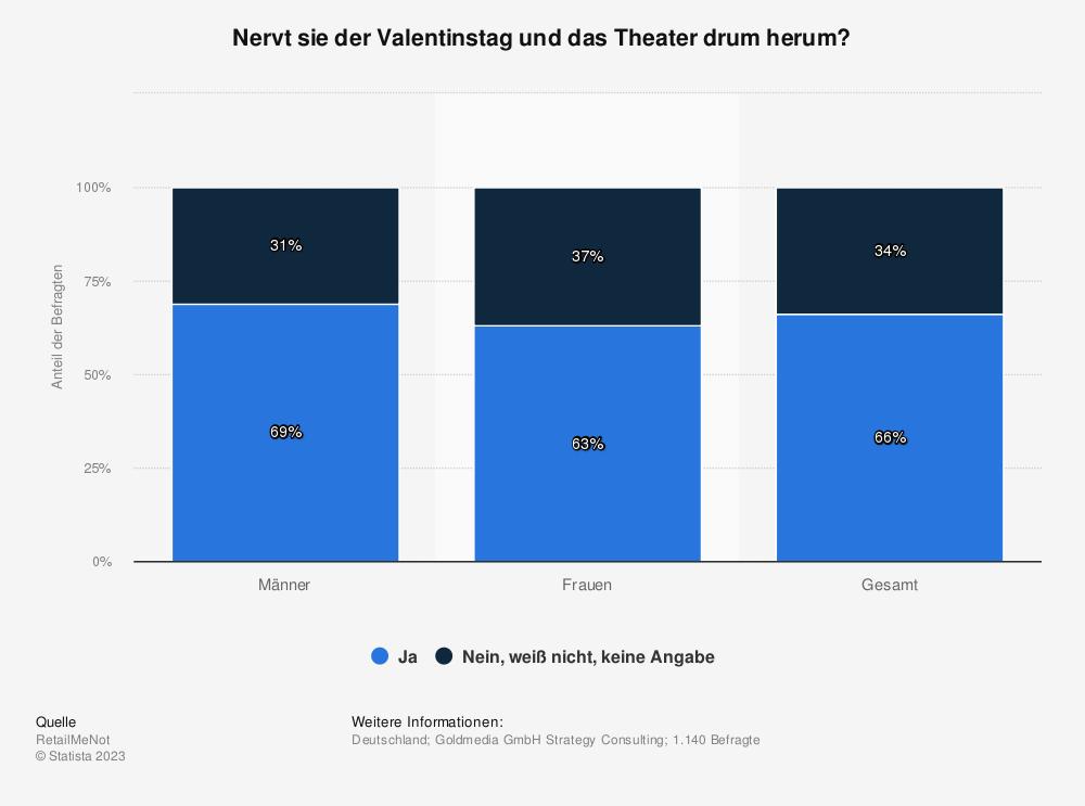 Statistik: Nervt sie der Valentinstag und das Theater drum herum? | Statista