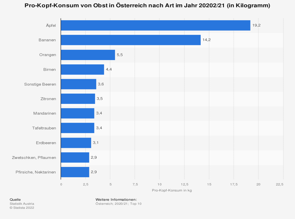Statistik: Pro-Kopf-Konsum von Obst in Österreich nach Art im Jahr 2019/20 (in Kilogramm) | Statista