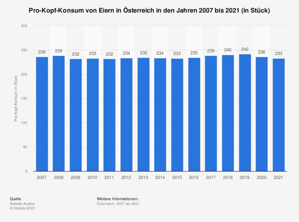 Statistik: Pro-Kopf-Konsum von Eiern in Österreich in den Jahren 2007 bis 2018 (in Stück) | Statista