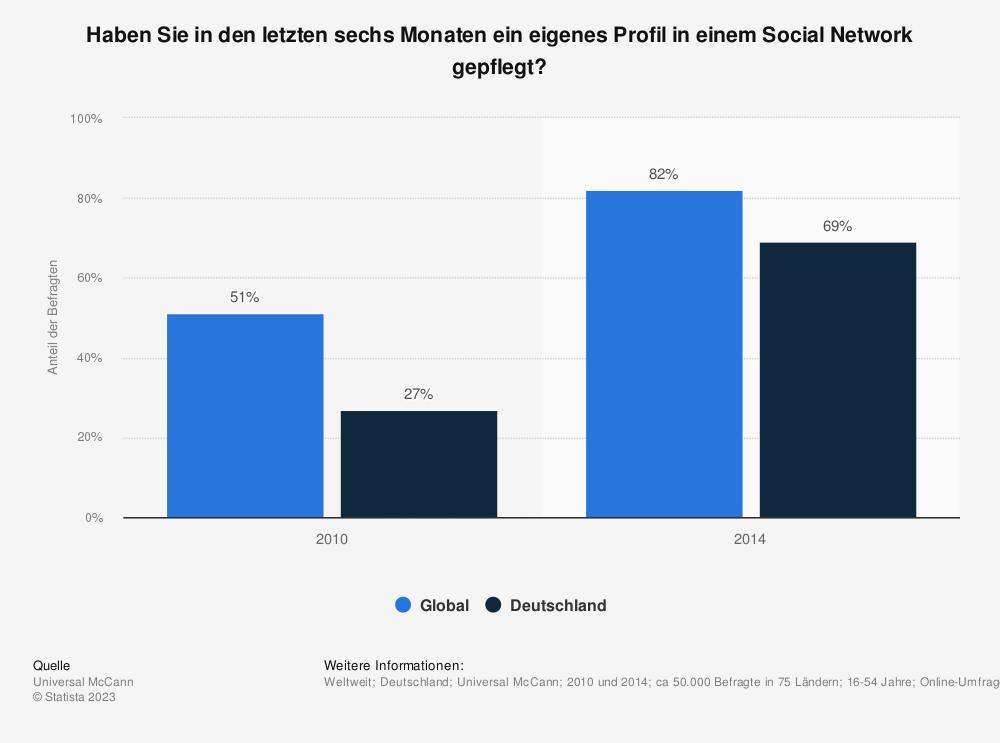 Statistik: Haben Sie in den letzten sechs Monaten ein eigenes Profil in einem Social Network gepflegt? | Statista