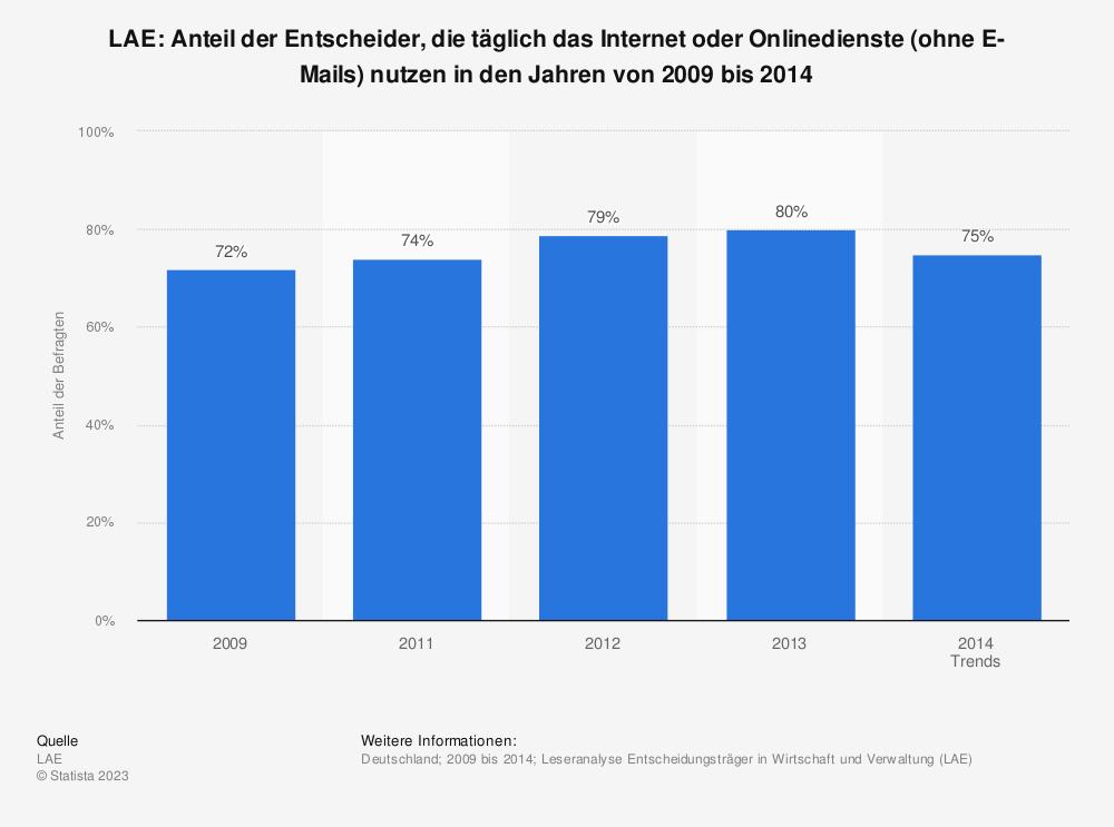 Statistik: LAE: Anteil der Entscheider, die täglich das Internet oder Onlinedienste (ohne E-Mails) nutzen in den Jahren von 2009 bis 2014 | Statista